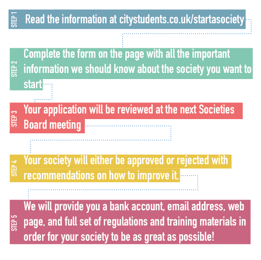Read the information at citystudents.co.uk/startasociety. Complete the form on the page with all the important information we should know about the society you want to start. Your application will be reviewed at the next Societies Board meeting, dates for which are listed at citystudents.co.uk/startasociety. Your society will either be approved or rejected with recommendations on how to improve it. We will provide you a bank account, email address, web page, and full set of regulations and training materials in order for your society to be as great as possible!